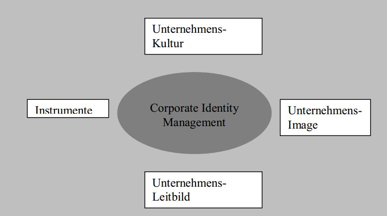 vier Elemente des Corporate Identity Management